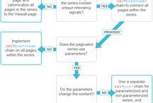 SEO et content marketing