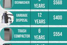 How long house appliances last