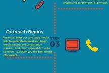 Our BPM-PR Infographics