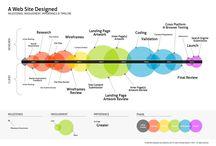Web Design - Conception Web - Project - Projet Web