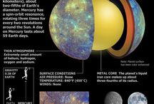 Planetary Infographic Project