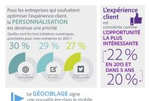 Infographie client experience