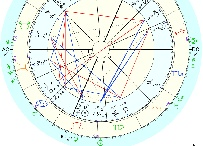astrology Psychic