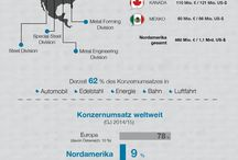voestalpine in North America BY 2014-15 / Facts and figures about voestalpine in North America (BY 2014/15)