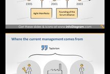 Agile and Scrum Method Templates / Get predesigned PPT templates to present Agile approach, including Kanban boards, Scrum process and artefacts, History of agile and scrum methodology.