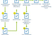 Microsoft Dynamics AX Task Diagrams / This board includes images of specific task diagrams published in Microsoft Dynamics AX help topics on TechNet. / by AX Content