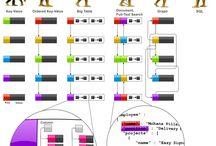 evolution of data models
