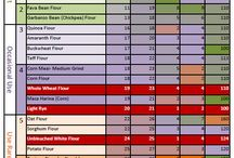 Healthy Eating Comparison Charts