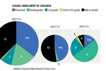 Early Childhood Education Charts / The Demographics of Early Childhood Education  Education Week Research Center analyzed American Community Survey data to identify patterns in the school enrollment of young children. Nationally, most—but not all—children ages 3 to 6 are enrolled in school. Results indicate that preschool participation is heavily influenced by a range of socioeconomic factors, including household income, parental education levels, and race and ethnicity. The state where a child lives also has an impact.