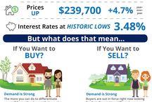 Real Estate Stats