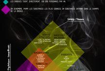 les drogues en infographie