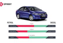 Know Your Car Better / Get all the updates of new arrivals, car care, travel etc  source- http://www.myspinny.com/blog/