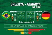 infographics / World cup 2014 sponsors