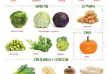 Ciekawostki dietetyczne