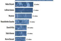 Sports | Marketing Data