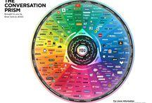 Quels réseaux sociaux ? / Facebook  Twitter  LinkedIn  Snapchat  Instagram What's app Le seul réseau professionnel que j'utilise est LinkedIn mais je fais attention à ce que je poste sur des réseaux comme Facebook ou Twitter et qui pourraient être lus par un éventuel employeur.
