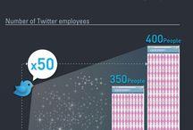Social Media Infographics / by Richard van der Blom