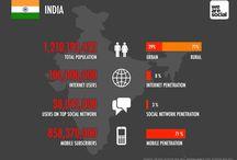 Social média India