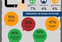 Social Media: Consumers