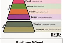 Perfume guide ~香水~