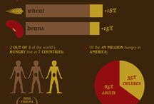 Hunger Infographics