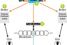 Market Chaining / Market Chaining a new technique of securing Trades Information onto the Blockchain.
