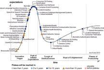 Infografiken Technologie Trends