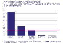 Early Diagnosis, Screening & Detection / Infographics on early diagnosis and screening from Cancer Research UK.