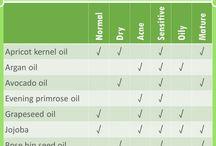 Carrier oil