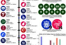 MLB | Stats + #'s