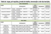 Concurso Público da Saúde de Seropédica inscrições vão até dia 7/06