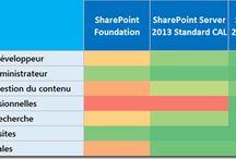 SharePoint Tech