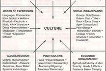 Civilization, Culture & Society