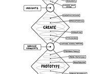 process vis