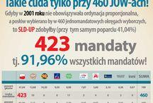 Symulacje - 2001 / Symulacje wyborów w JOW na podstawie wyników parlamentarnych z 2001 roku.