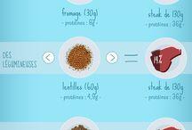 Bien Vivre / Alimentation, santé, environnement...  France Bleu vous donne des conseils et astuces sous forme d'infographies.