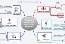 Mapateca / Nuestros Mapas Mentales en castellano. / by Signos