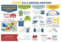 Report out infographics
