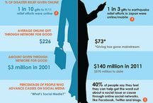 Nonprofit Strategy Infographics / by Rad Campaign