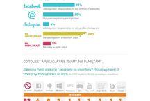 Mobile / Wybrane wyniki badań z projektów z obszaru mobile