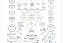 design process / Erklärungen über Design Thinking, Design System, Design Prozesse