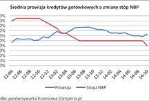 Wykresy / Wykresy opisujące finanse w Polsce
