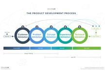 Modell produktdesign