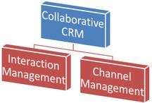 Collaborative Strategy with Collaborative CRM