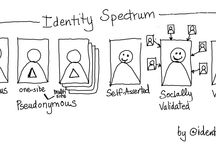 Online Identity / An online identity, internet identity, or internet persona is a social identity that an Internet user establishes in online communities. (source: Wikipedia)