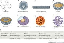 Technology platform - Creative Biostructure