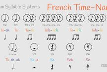 Rhythm syllable systems / Charts of the rhythm syllable systems