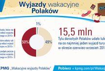 Wyjazdy wakacyjne Polaków / Jak wynika z najnowszego raportu #KPMG, w 2015 roku prawie połowa Polaków wyjedzie lub już była na wakacjach wydając przy tym w sumie ponad 20 mld zł. Przeciętny koszt wyjazdu krajowego to 1,9 tys. zł, a wyjazdu zagranicznego 4,6 tys. zł.