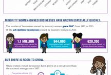 Women owned business / Entrepreneurship / by National Women's Business Council