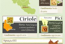 Food and recipes from Italy